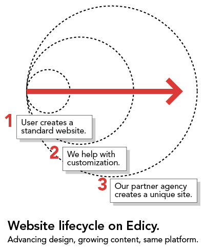 Website lifecycle on Edicy.