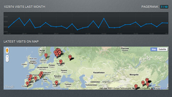 Latest visits neatly visualized